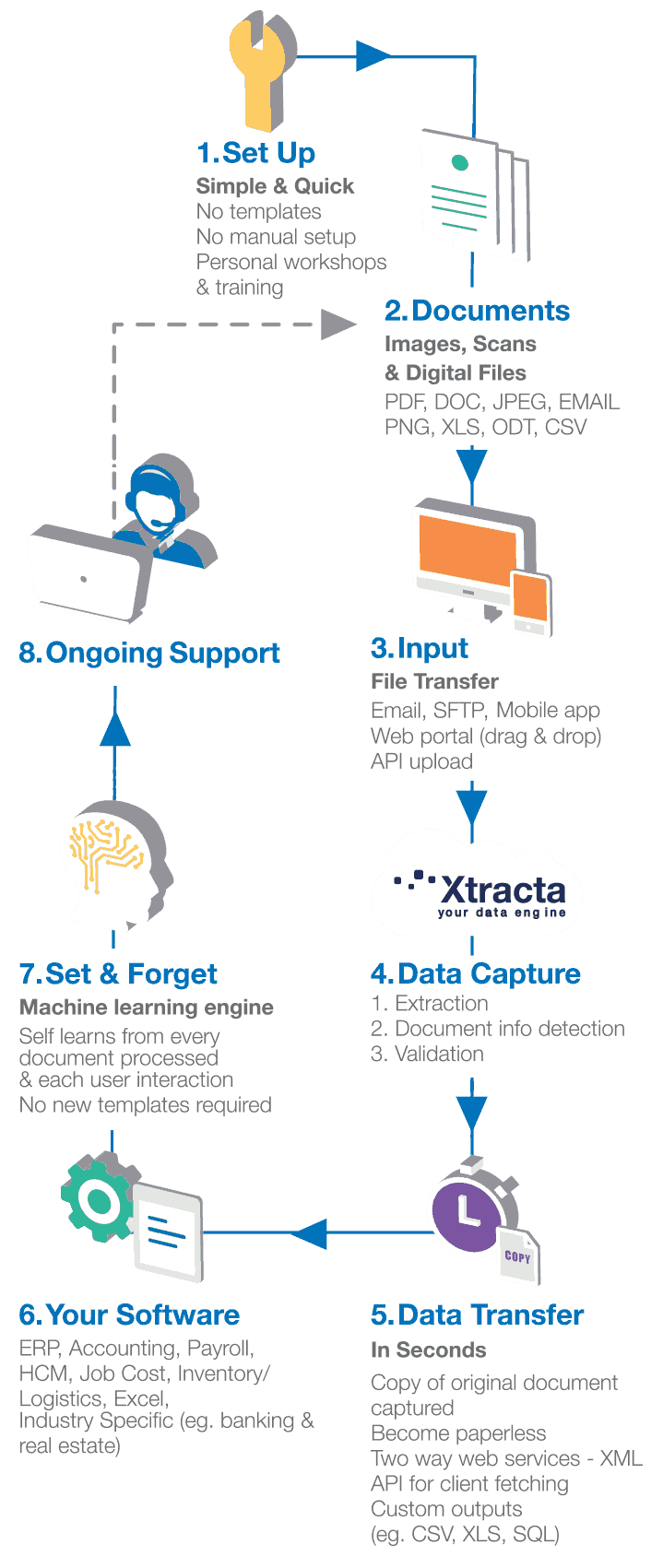How Does OCR AI Work | Xtracta