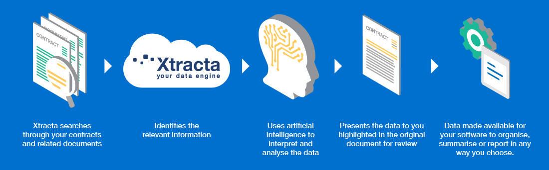 Contract-Diagram-Xtracta