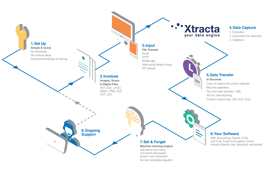 Invoice Scanner Data Extraction API Xtracta - Invoice scanner