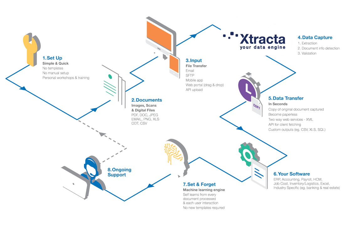 How Does Xtracta Work | Where OCR meets AI