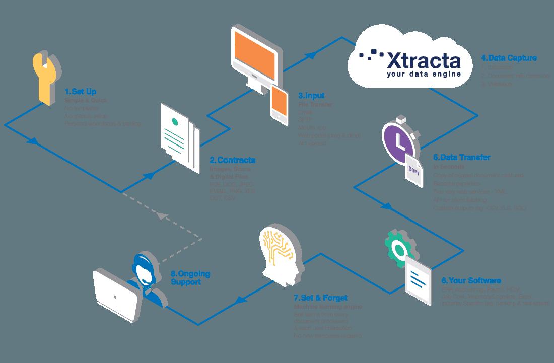 xtracta-flow-diagram-desktop-contracts
