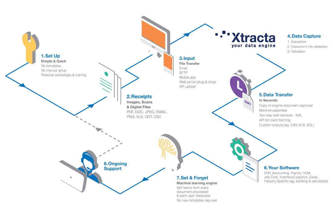 ocr receipt scanning and capture software xtracta xtracta flow diagram desktop receipts receipt capture api data flow diagram software engineering - Software Engineering Data Flow Diagram