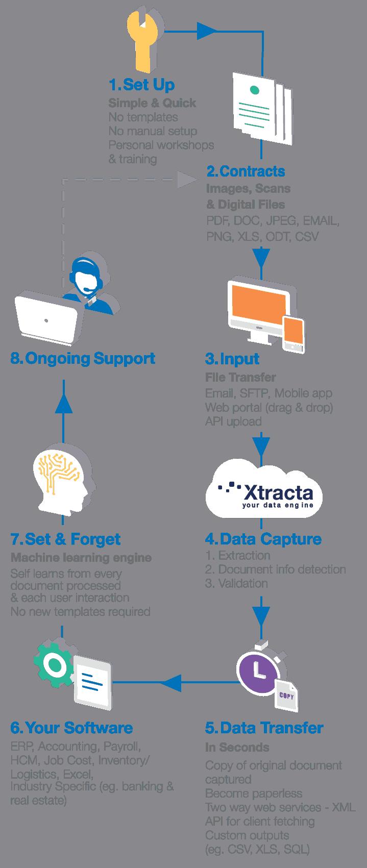 xtracta-flow-diagram-contracts