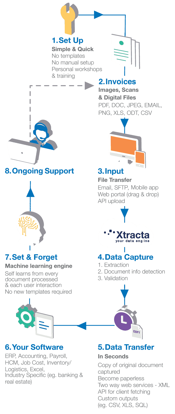 Invoice Scanner Data Extraction Api Xtracta Process Flow Diagram Xls Mobile Invoices